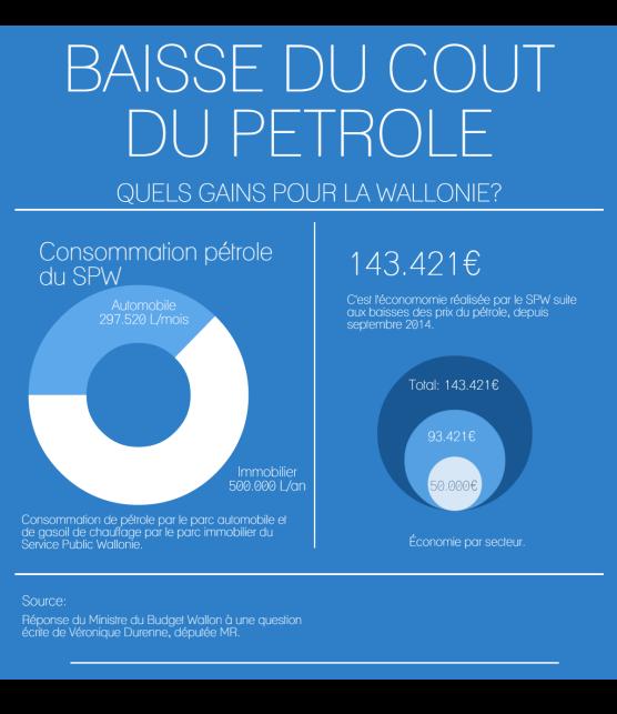 INFOCHART - Baisse cout petrole